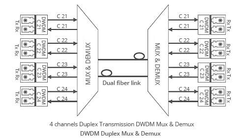 Fs Three-types-transmission-way-for-Fiberstore-DWDM-MUX-DEMUX-Duplex-BIDI.jpg
